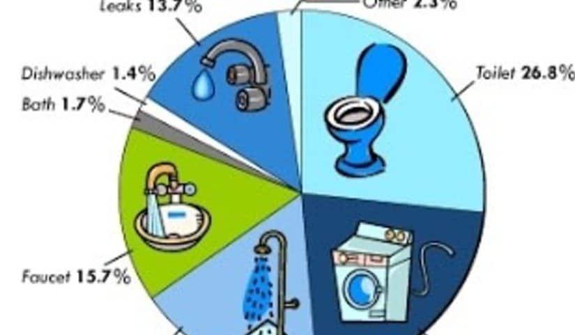 أهمية ترشيد استهلاك الماء والكهرباء وطرق تطبيقة - موسوعة