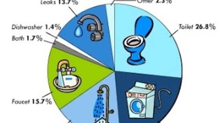 أهمية ترشيد استهلاك الماء والكهرباء وطرق تطبيقة موسوعة