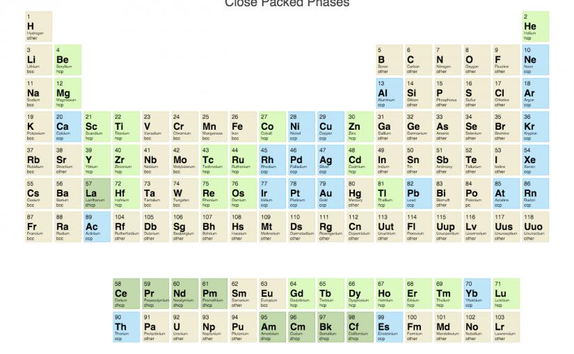 أسماء عناصر الجدول الدوري بالعربي