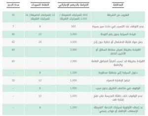 جدول المخالفات المرورية الشارقة
