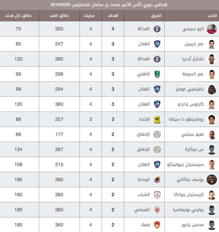 ترتيب هدافي الدوري السعودي 2020 موسوعة