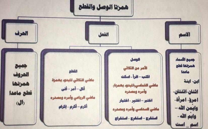 تعريف همزة الوصل والقطع والفرق بينهما موسوعة