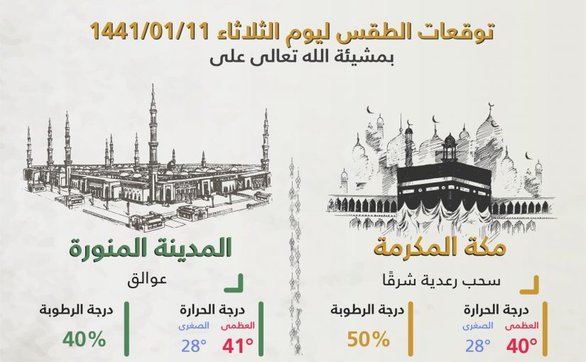 أمطار رعدية وتحسن في درجات الحرارة.. طقس السعودية اليوم 10 سبتمبر