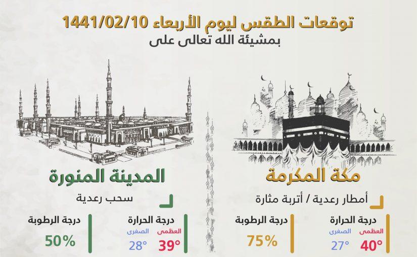 توقعات الطقس في السعودية اليوم.. الأربعاء 8 أكتوبر