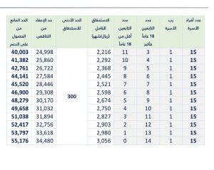 جدول حساب المواطن الجديد