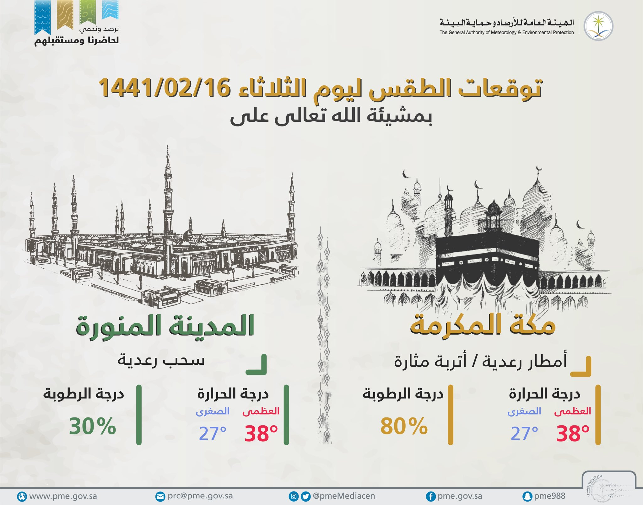 طقس السعودية اليوم.. الثلاثاء 15 أكتوبر