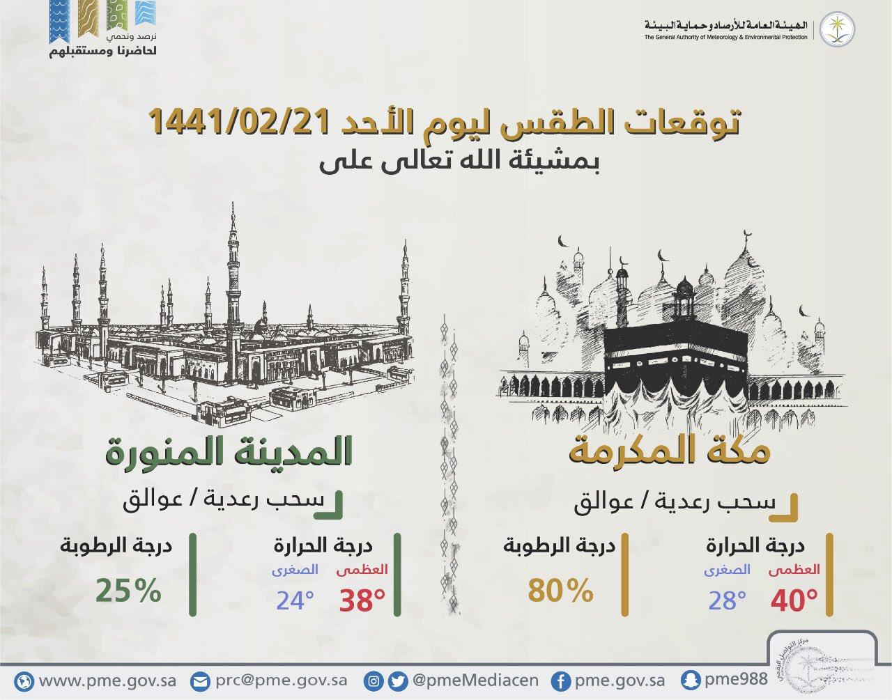 طقس السعودية اليوم.. الأحد 20 أكتوبر