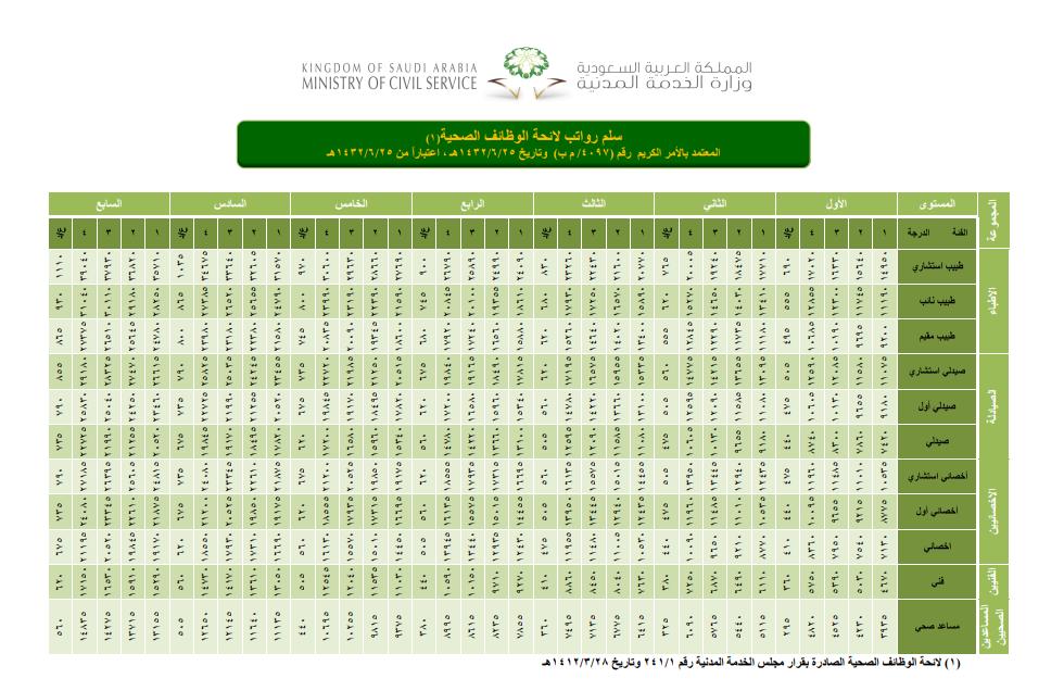 سلم رواتب الموظفين العام سلم الرواتب و الأجور في الجزائر 2020