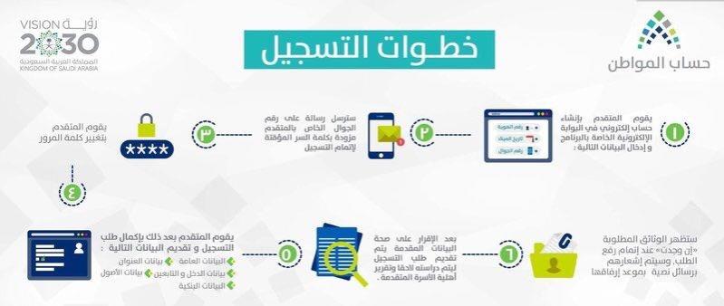 رابط التسجيل في حساب المواطن السعودي