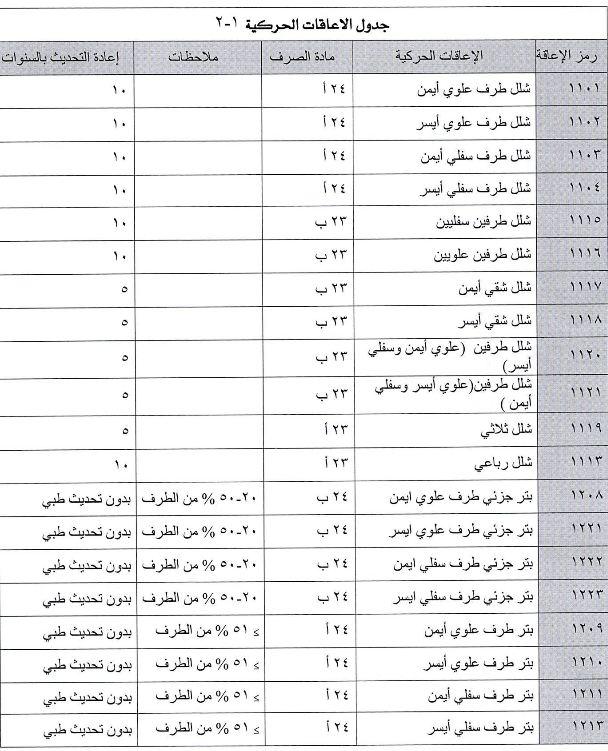 تم التحديث سلم اعانات التاهيل الشامل الجديد 1442 موسوعة