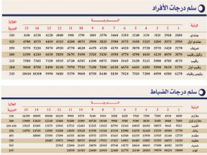 سلم رواتب العسكريين 1441 وزارة الدفاع - موسوعة