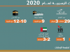متى إجازة عيد الفطر في الإمارات 2020