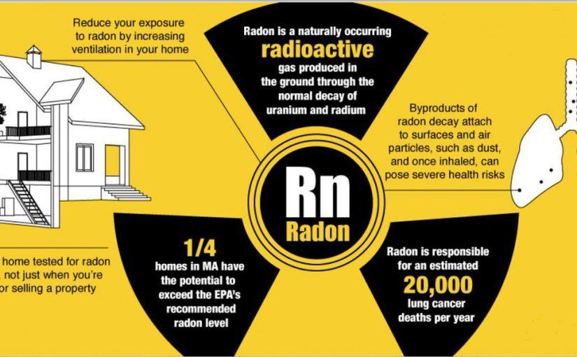 غاز الرادون
