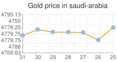 أسعار الذهب في السعودية اليوم الخميس 5 مارس 2020