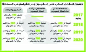 جدول رسوم المرافقين
