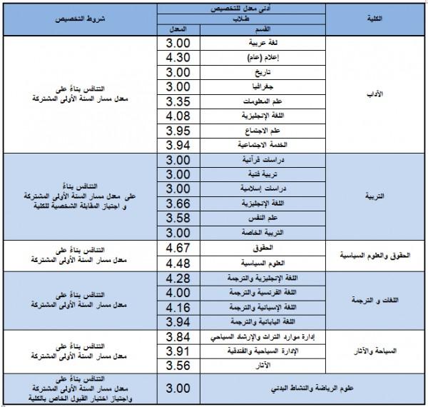 نسب القبول في جامعة الملك سعود 1441