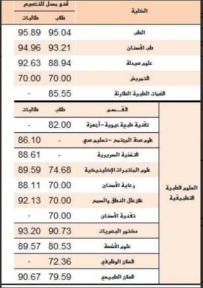 شمسي لارتفاع يقتل تخصص اجهزة طبية جامعة الملك سعود Sjvbca Org