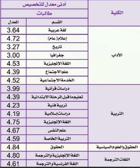 تخصصات جامعة الملك سعود الجديدة 2021 نسب القبول وخطوات التسجيل 1443 موسوعة