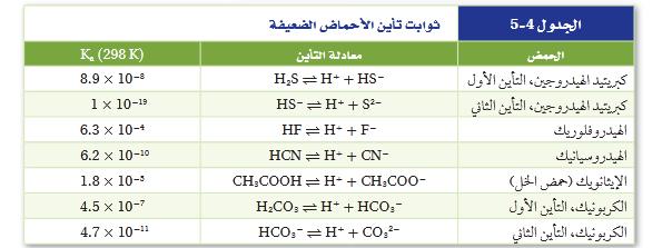 هل ترتبط قوة الحمض بعدد أيونات الهيدروجين التي يكتسبها