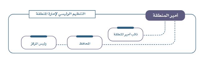 راعى التقسيم الإداري للمملكة العربية السعودية الجوانب السكانية