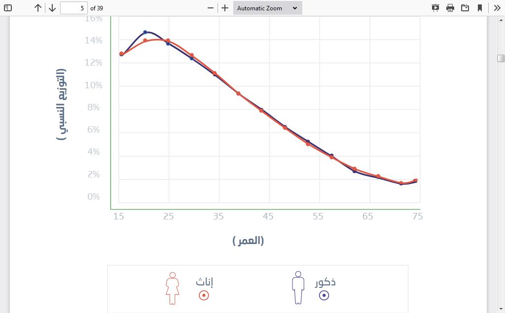 نسبة الذكور والإناث في السعودية 2021