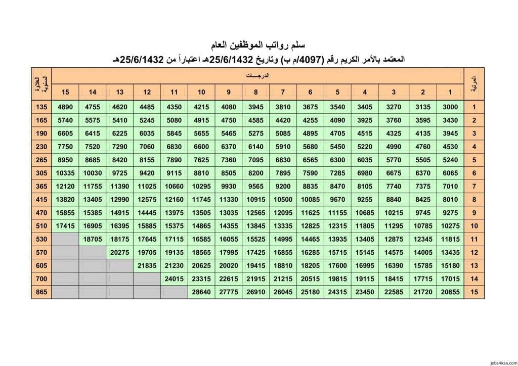 جدول الرواتب الجديد 1442