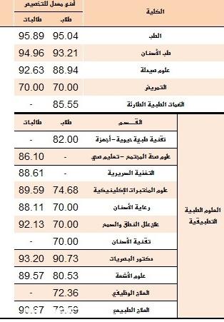 نسب قبول الجامعات في الرياض 1442 1443 اقل نسبة قدرات تقبلها الجامعة موسوعة