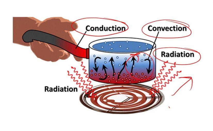 تسمى عملية صعود الهواء الساخن إلى الأعلى وهبوط الهواء البارد إلى الأسفل عملية التوصيل