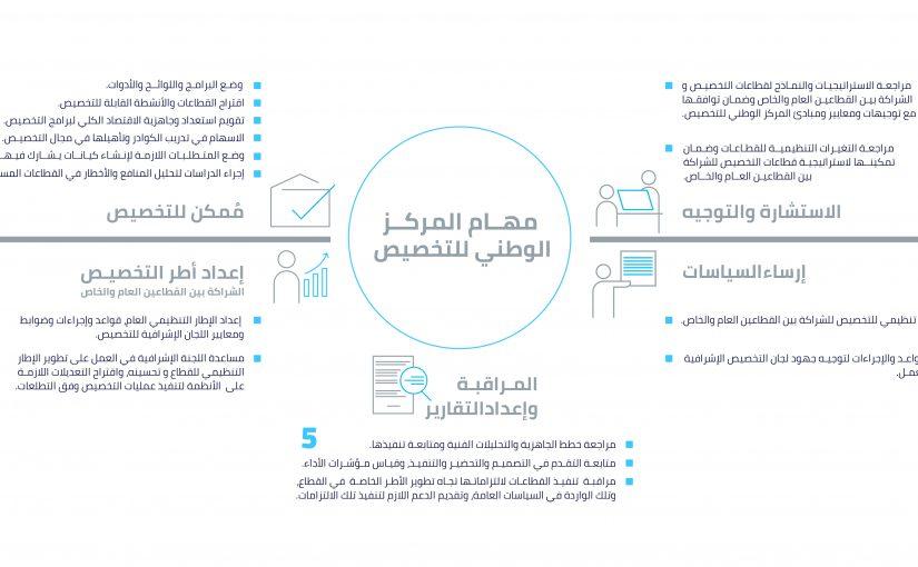 نظام التخصيص السعودي الجديد 1442
