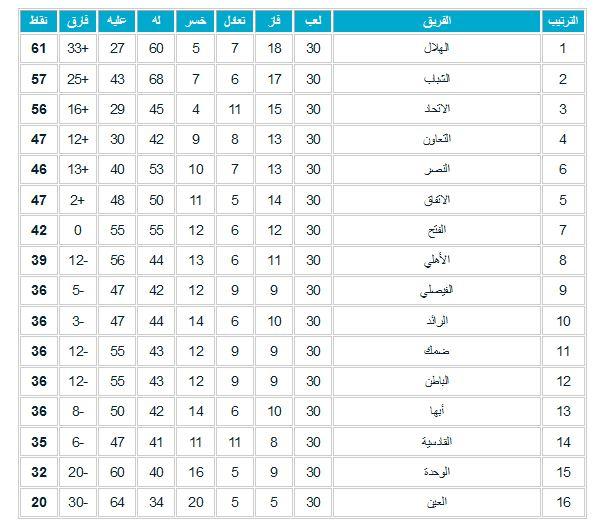 ترتيب الدوري السعودي 2021