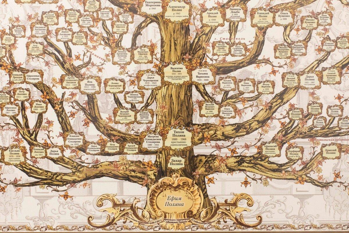 شجرة عائلة الغنام