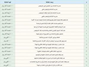 مخالفات وعقوبات وزارة النقل لنشاط التوجيه