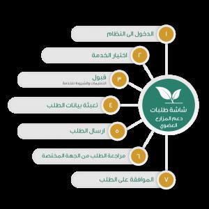 وزارة البيئة والمياه والزراعة تسجيل دخول أفراد