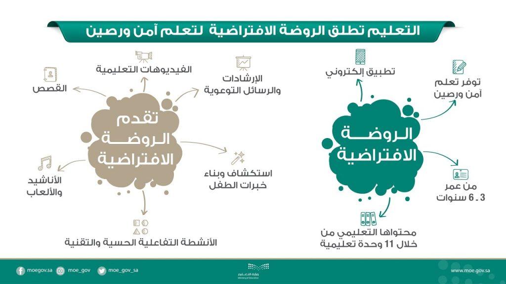 الروضة الافتراضية وزارة التعليم