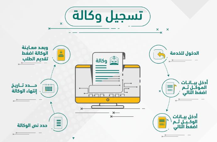 طريقة عمل وكالة إلكترونية لشخص خارج السعودية